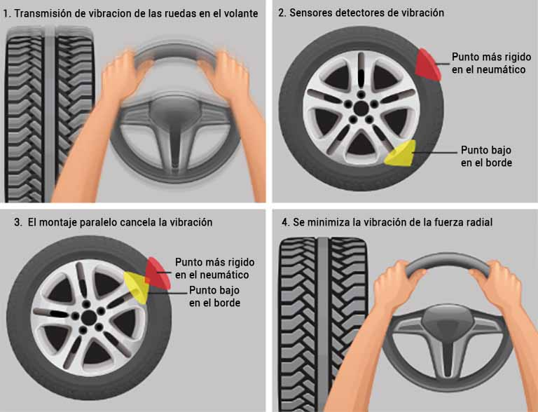 esquema proceso de fuerza de los neumaticos en la carretera antes y despues de equilibrado de las ruedas